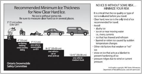 http://glengarry247.com/glengarry247/sites/default/files/field/image/ice-thickness-guide.jpg